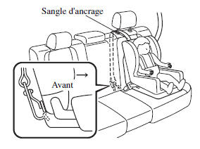 Position de la sangle d'ancrage