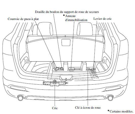 mazda cx 9 rangement de la roue de secours et des outils pneu plat en cas d 39 urgence. Black Bedroom Furniture Sets. Home Design Ideas