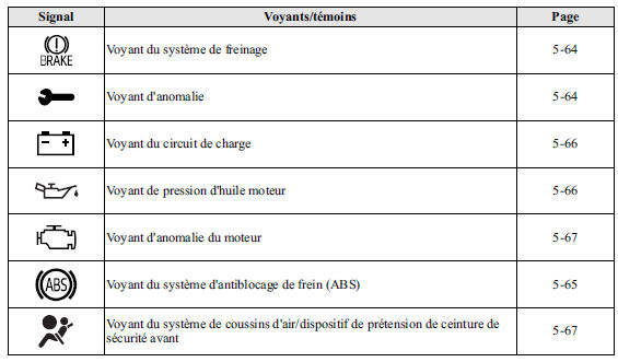 Mazda CX-9: Voyants/témoins - Voyants/témoins et ...